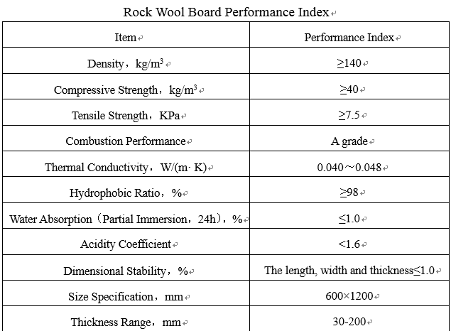 rock wool board performance index